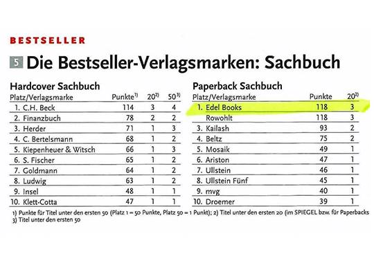 Liste mit den aktuellen Plätzen der Verlage in Hinblick auf die Paperback Sachbuch-Rangliste